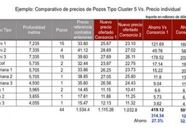 Reporta Petróleos Mexicanos record histórico de inversión en nuevos desarrollos de campos petroleros