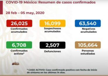 México registra 236 muertes en 24 horas por coronavirus