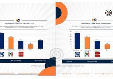 Miguel Gómez encabeza preferencias de encuestas por la alcaldía de Altamira