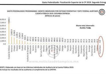 Tamaulipas el Estado más responsable y transparente del país en el gasto público.