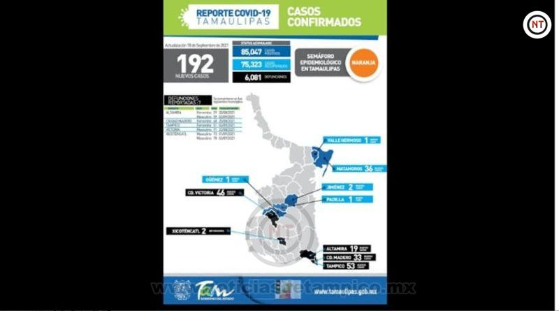 Los contagios por #COVID-19 en Tamaulipas siguen activos